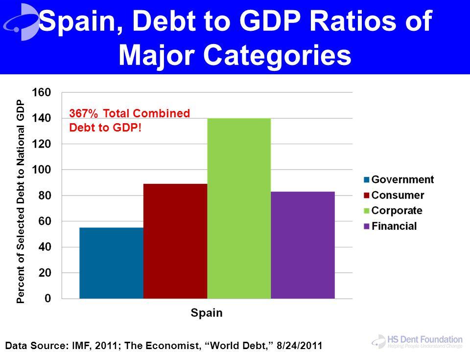 Spain, Debt to GDP Ratios of Major Categories