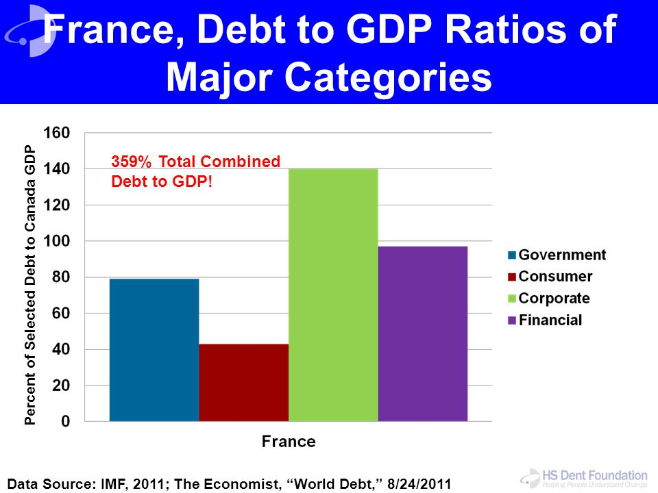 France, Debt to GDP Ratios of Major Categories