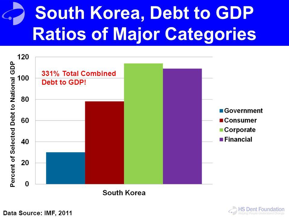 South Korea, Debt to GDP Ratios of Major Categories