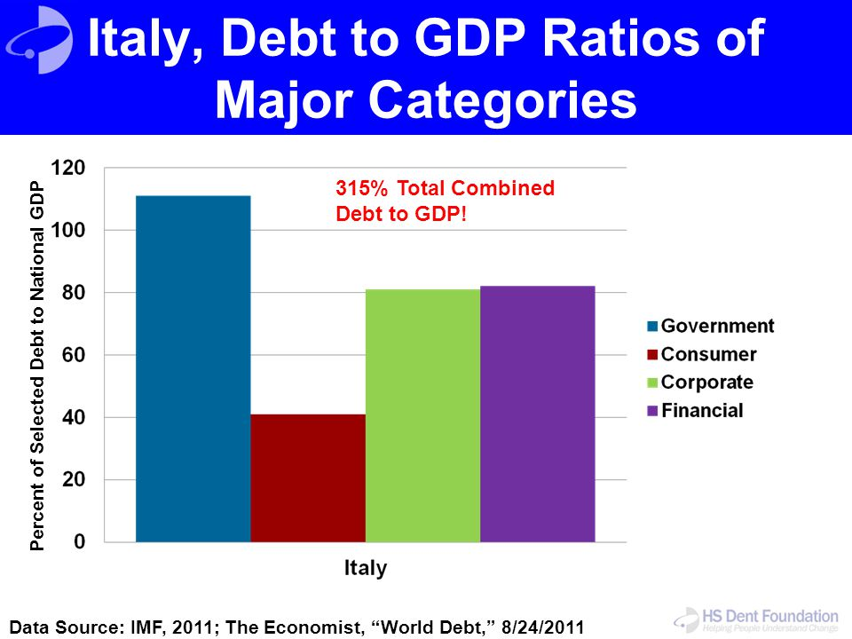 Italy, Debt to GDP Ratios of Major Categories