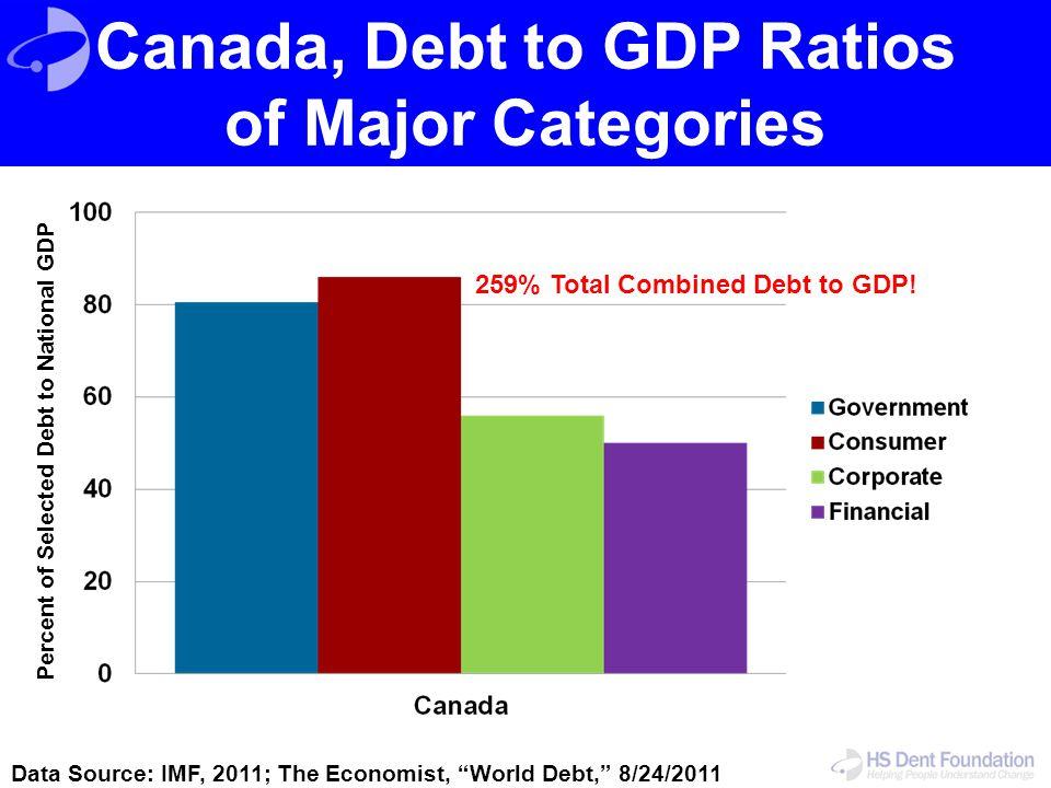 Canada, Debt to GDP Ratios of Major Categories