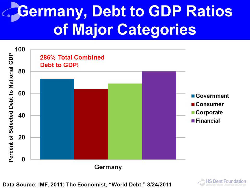 Germany, Debt to GDP Ratios of Major Categories