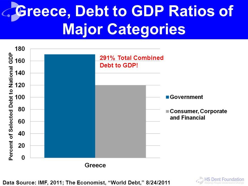 Greece, Debt to GDP Ratios of Major Categories