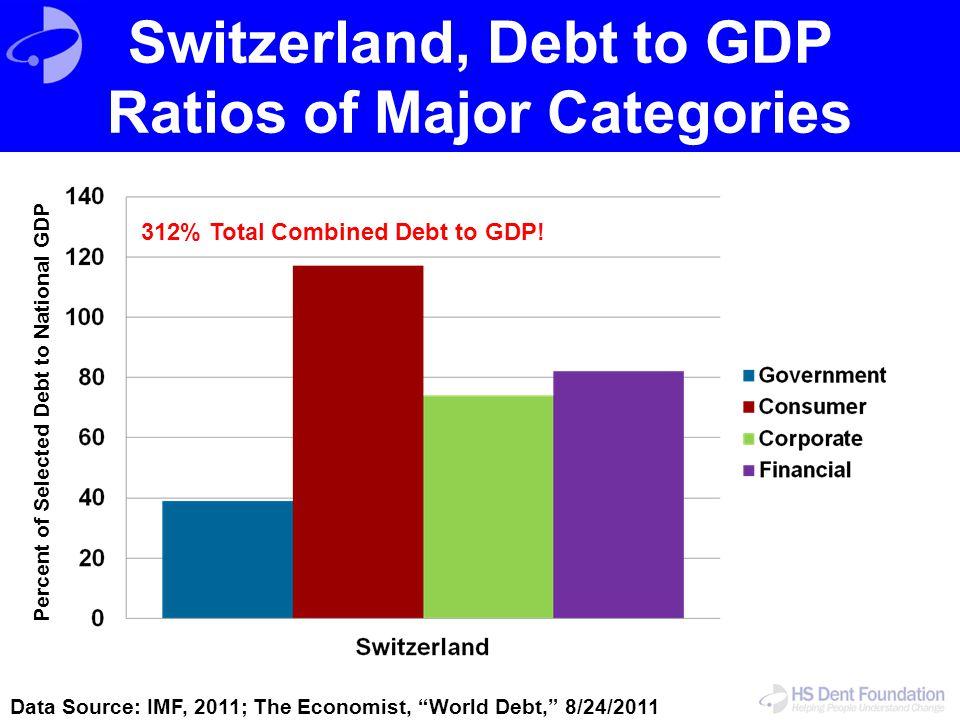 Switzerland, Debt to GDP Ratios of Major Categories