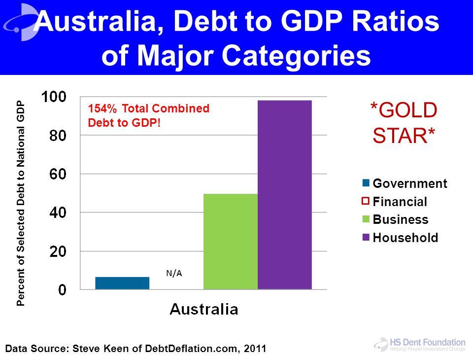Australia, Debt to GDP Ratios of Major Categories