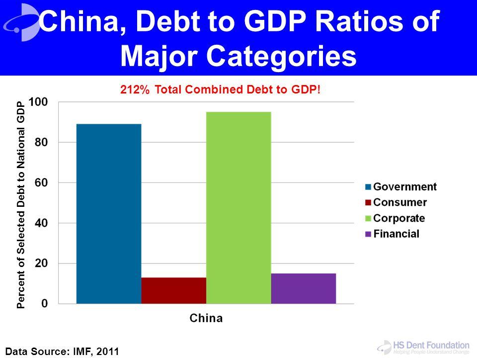 China, Debt to GDP Ratios of Major Categories
