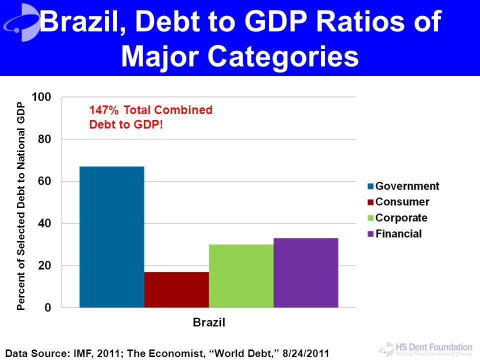 Brazil, Debt to GDP Ratios of Major Categories