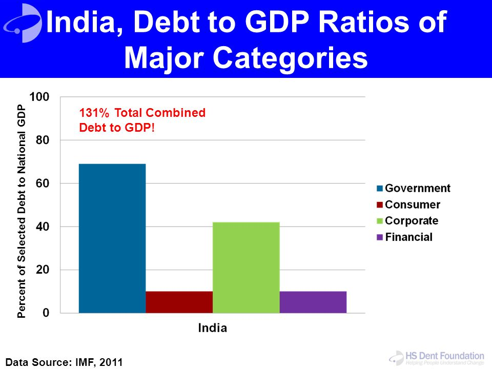 India, Debt to GDP Ratios of Major Categories