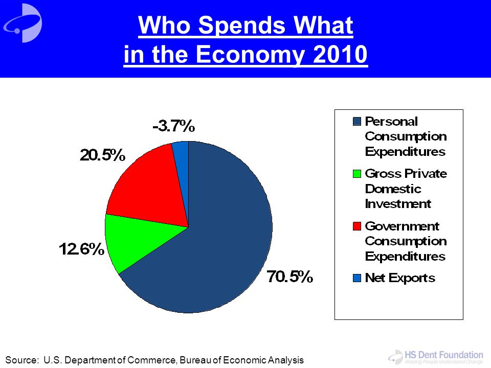 Who Spends What in the Economy 2010