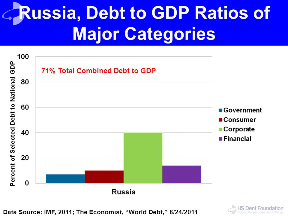 Russia, Debt to GDP Ratios of Major Categories