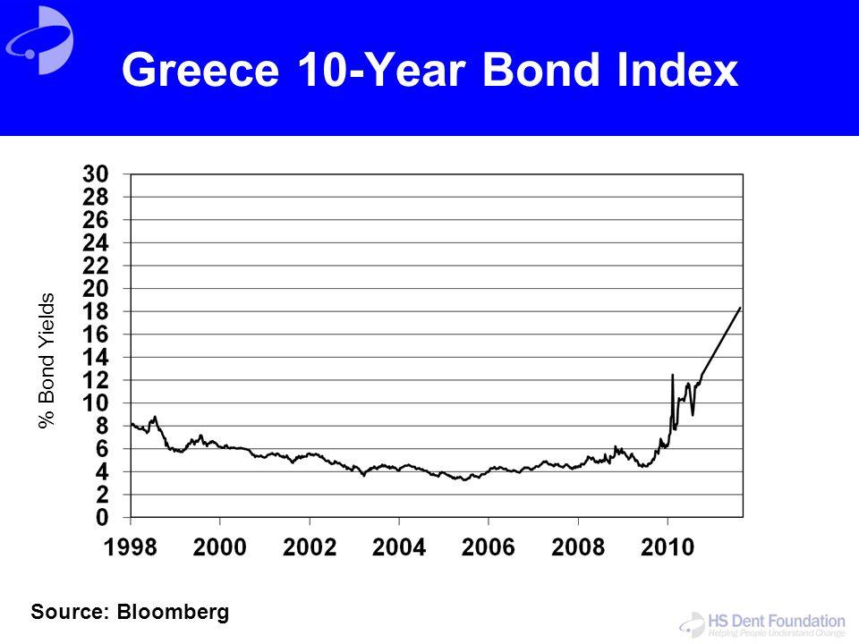 Greece 10-Year Bond Index