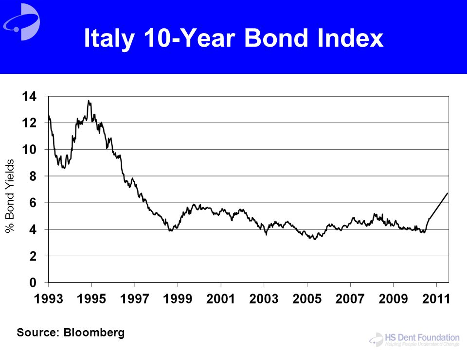 Italy 10-Year Bond Index % Bond Yields Source: Bloomberg