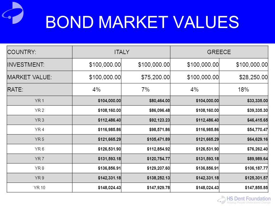BOND MARKET VALUES COUNTRY: ITALY GREECE INVESTMENT: $100,000.00