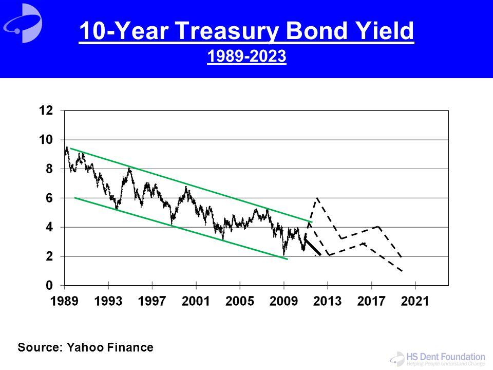 10-Year Treasury Bond Yield 1989-2023