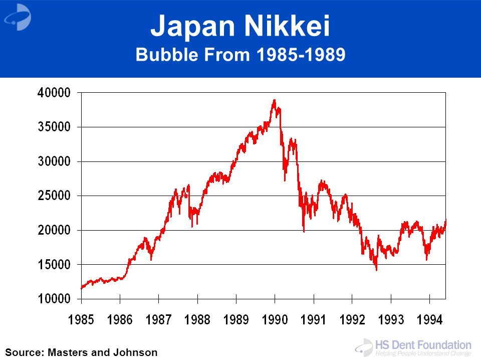 Japan Nikkei Bubble From 1985-1989