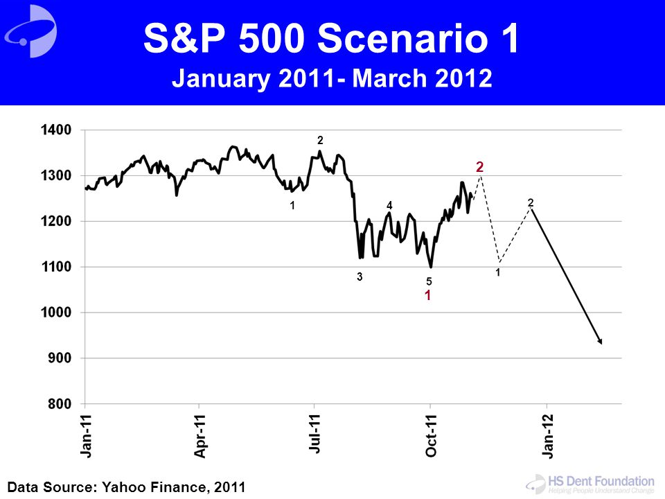 S&P 500 Scenario 1 January 2011- March 2012