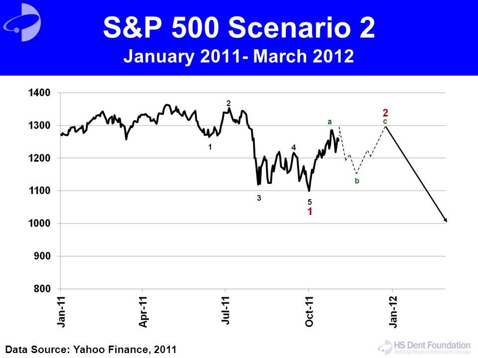 S&P 500 Scenario 2 January 2011- March 2012