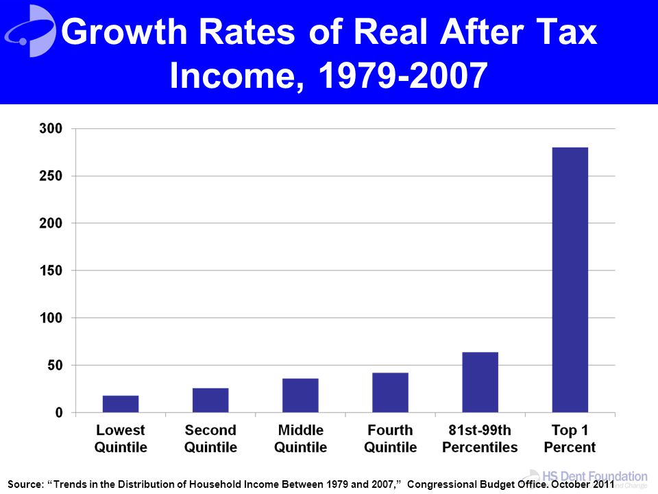 Growth Rates of Real After Tax Income, 1979-2007