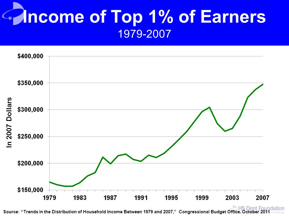 Income of Top 1% of Earners 1979-2007