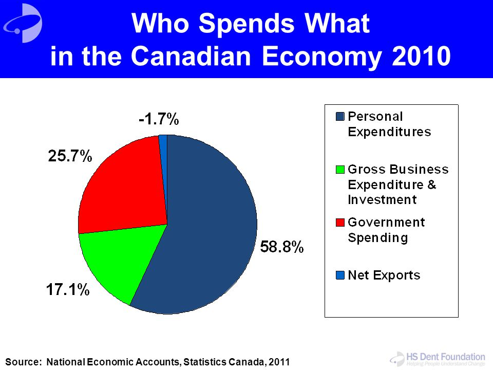 in the Canadian Economy 2010