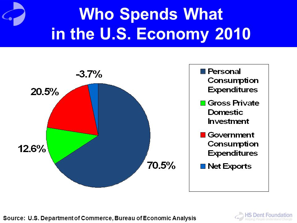 Who Spends What in the U.S. Economy 2010