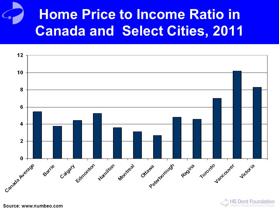 Home Price to Income Ratio in Canada and Select Cities, 2011