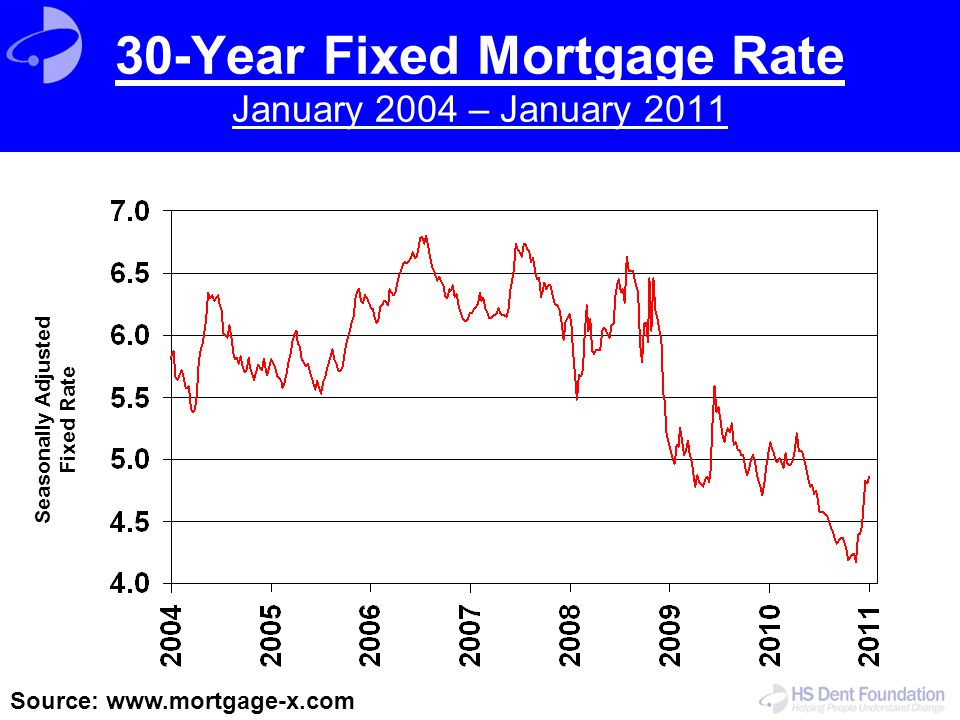 30-Year Fixed Mortgage Rate January 2004 – January 2011