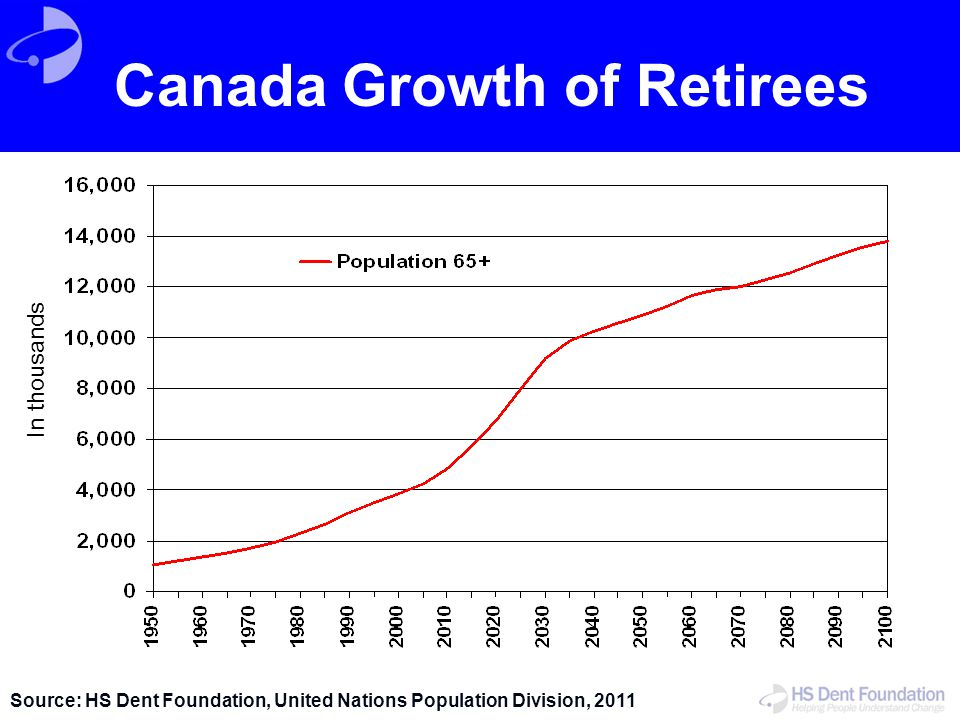 Canada Growth of Retirees