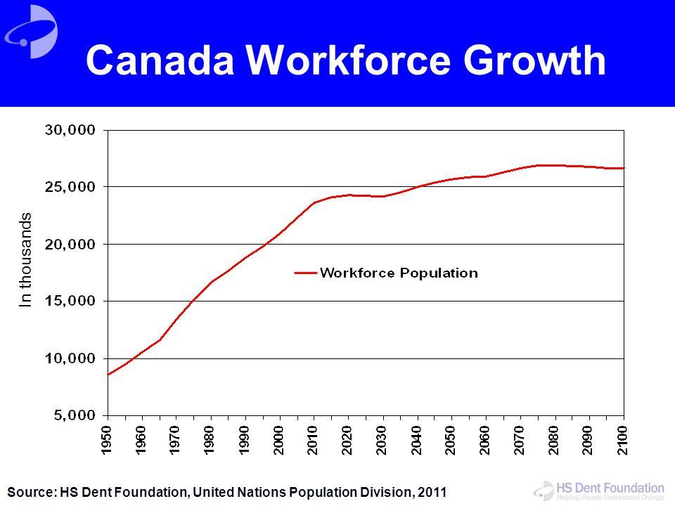 Canada Workforce Growth