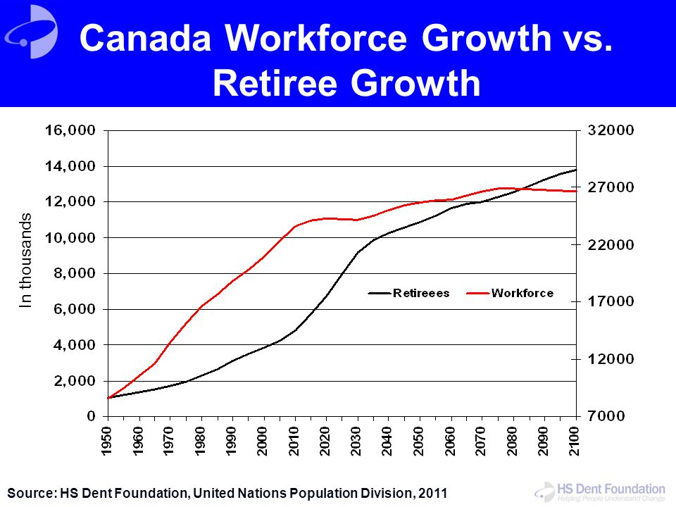 Canada Workforce Growth vs. Retiree Growth