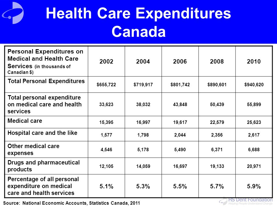 Health Care Expenditures Canada