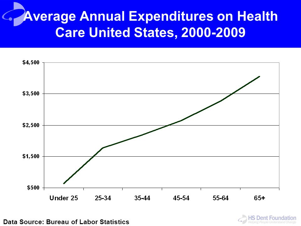 Average Annual Expenditures on Health Care United States, 2000-2009