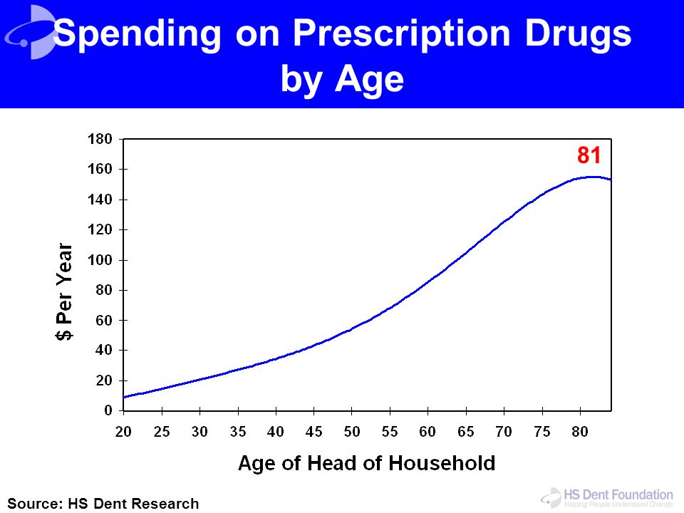 Spending on Prescription Drugs by Age