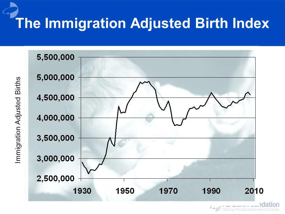 The Immigration Adjusted Birth Index