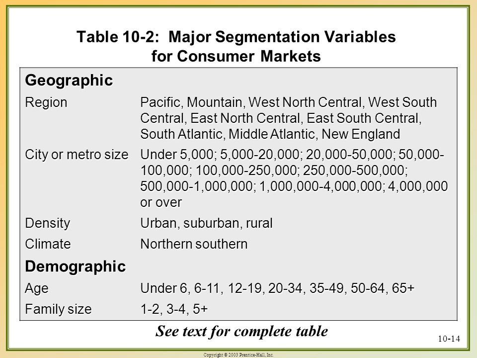 Table 10-2: Major Segmentation Variables for Consumer Markets