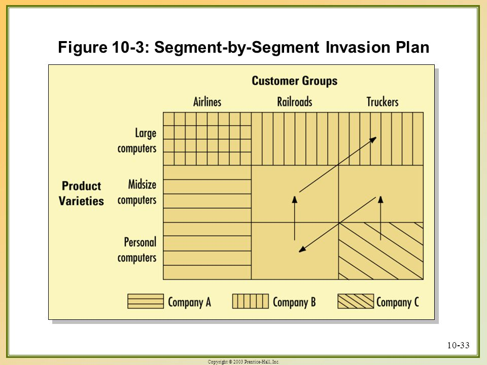 Figure 10-3: Segment-by-Segment Invasion Plan