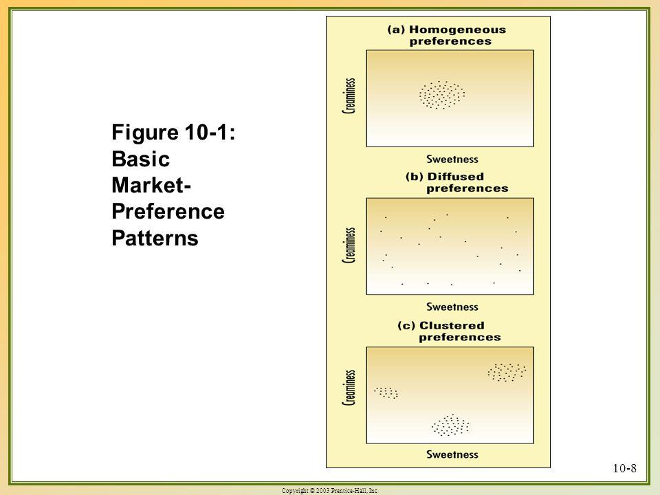 Figure 10-1: Basic Market-Preference Patterns