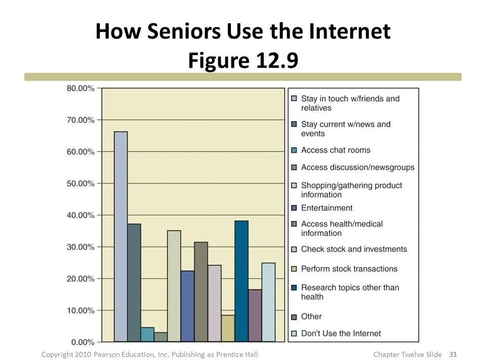 How Seniors Use the Internet Figure 12.9