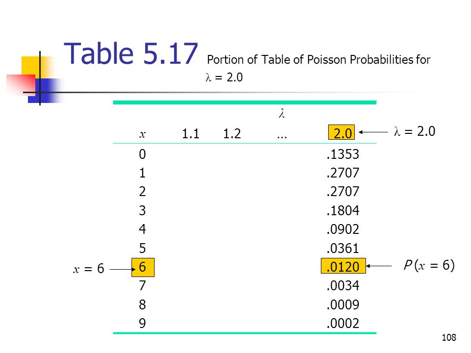 Table 5.17 Portion of Table of Poisson Probabilities for λ = 2.0