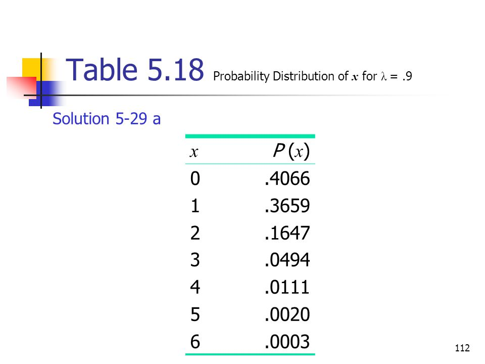 Table 5.18 Probability Distribution of x for λ = .9