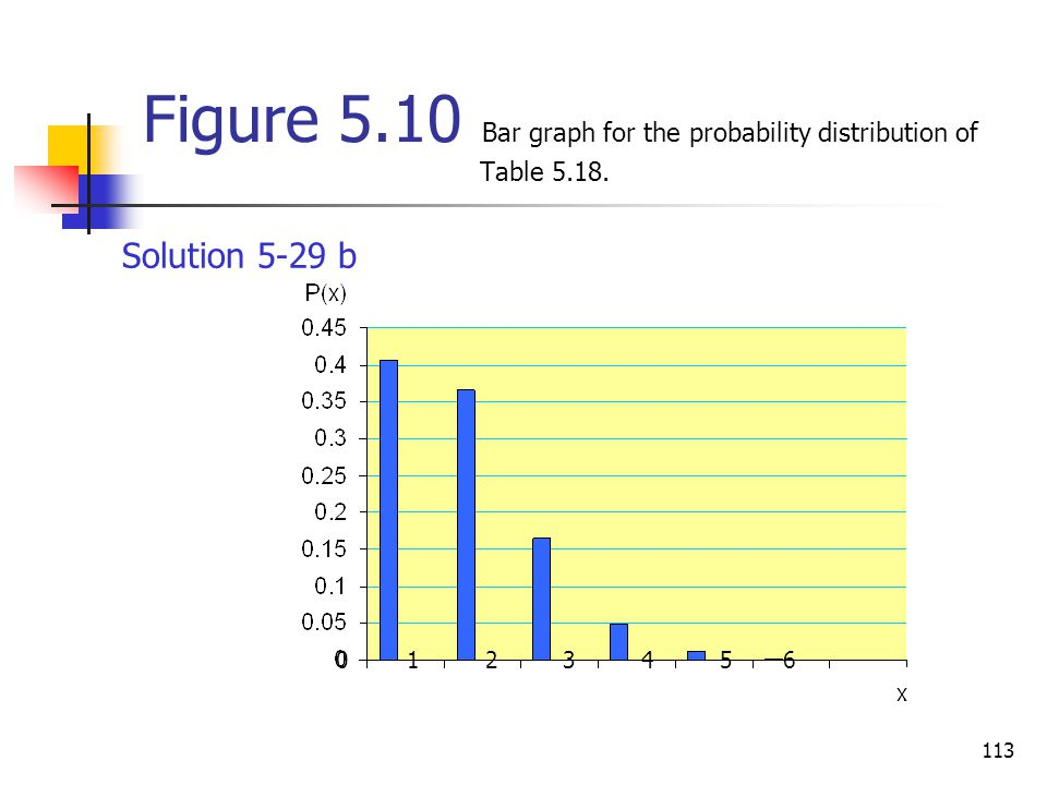Figure 5.10 Bar graph for the probability distribution of Table 5.18.