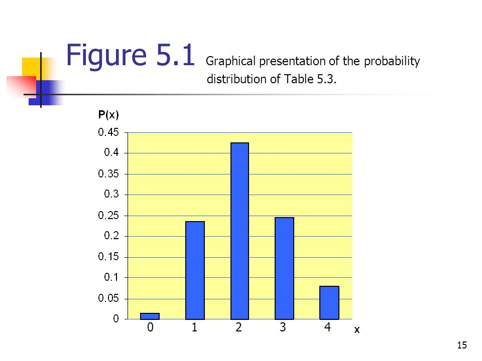 Figure 5. 1 Graphical presentation of the probability