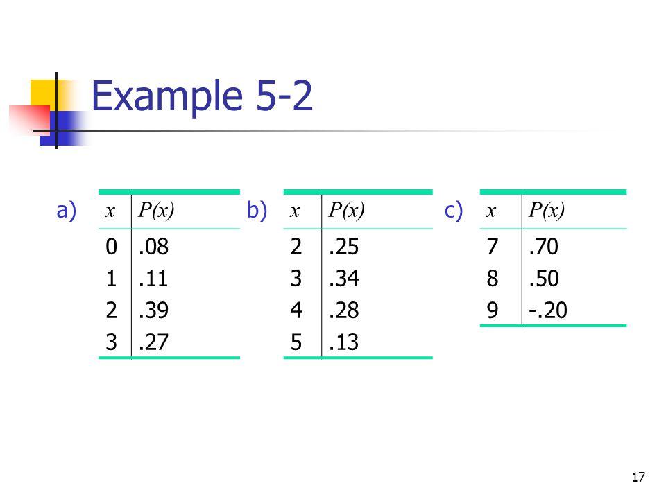 Example 5-2 a) x P(x) b) 1 2 3 .08 .11 .39 .27 4 5 .25 .34 .28 .13 c) x P(x) 7 8 9 .70 .50 -.20