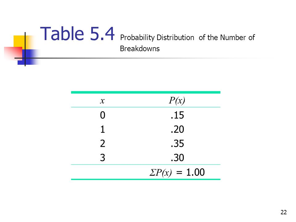 Table 5.4 Probability Distribution of the Number of Breakdowns
