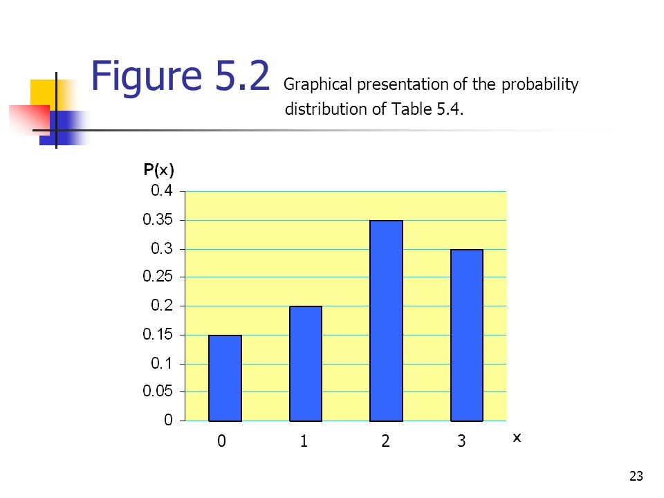 Figure 5. 2 Graphical presentation of the probability