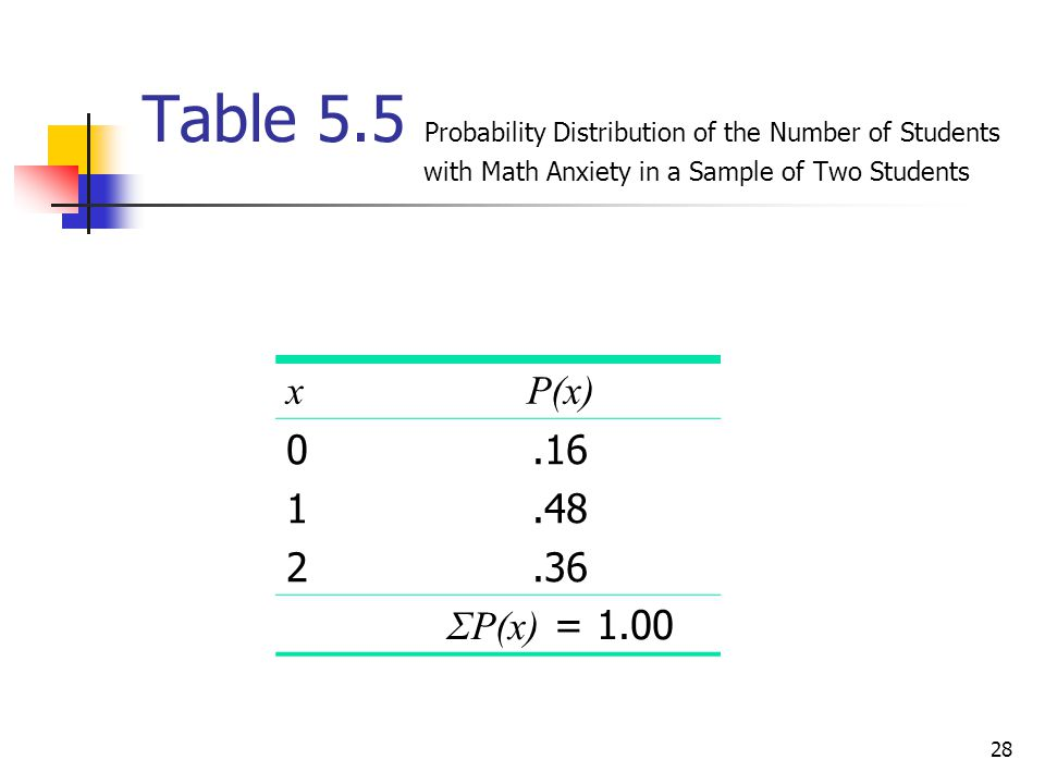 Table 5. 5 Probability Distribution of the Number of Students