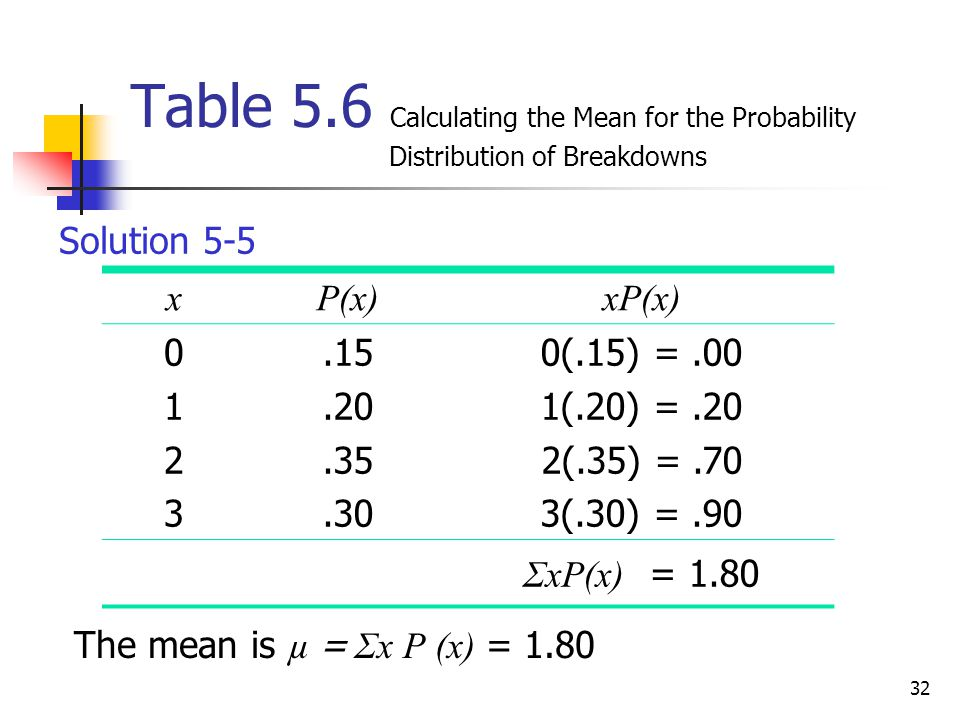 Table 5. 6 Calculating the Mean for the Probability