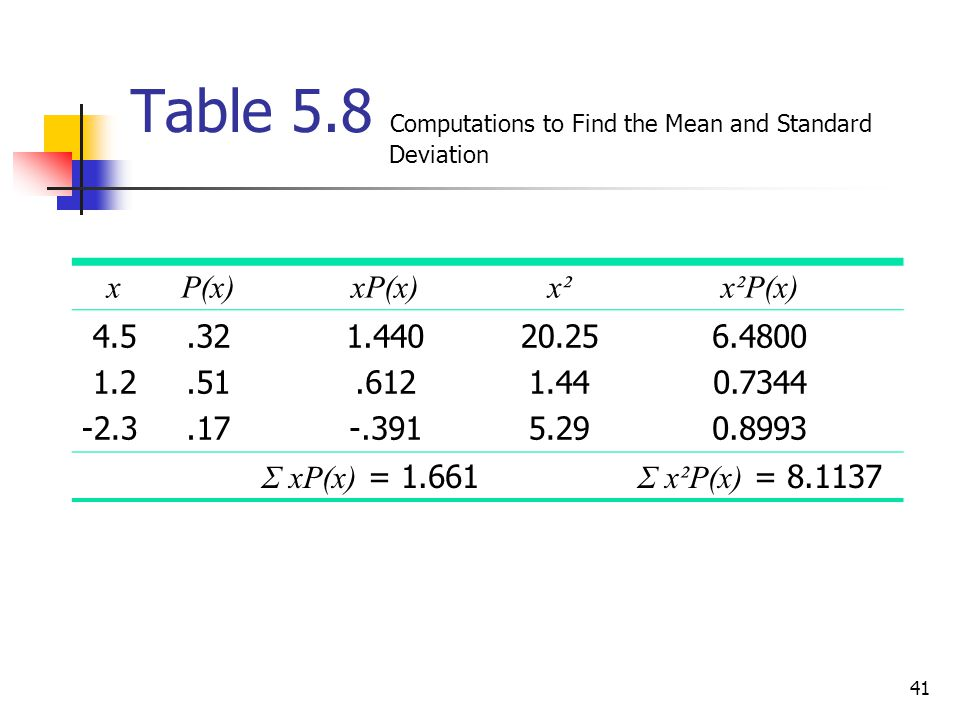 Table 5.8 Computations to Find the Mean and Standard Deviation