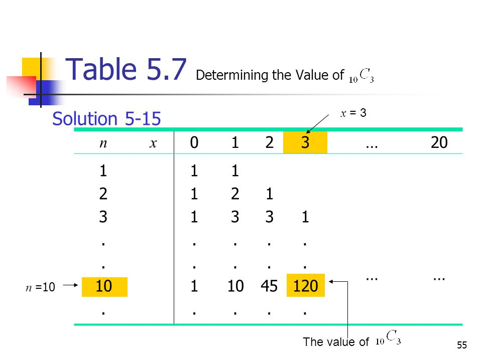 Table 5.7 Determining the Value of