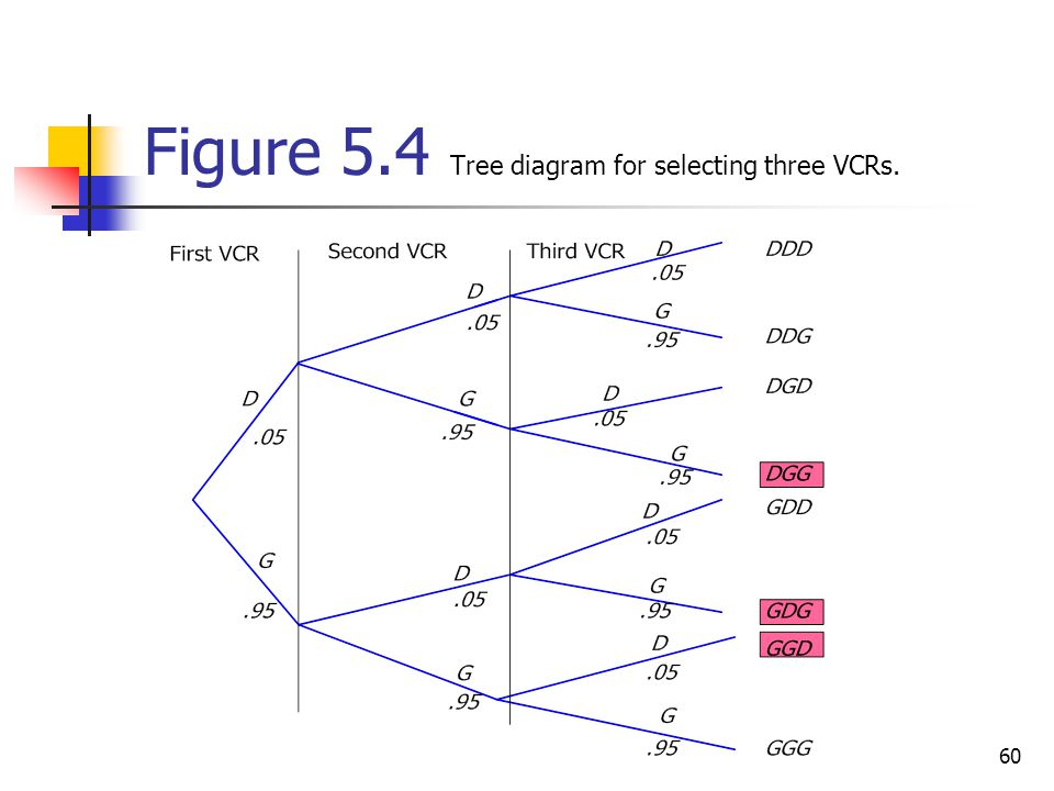 Figure 5.4 Tree diagram for selecting three VCRs.